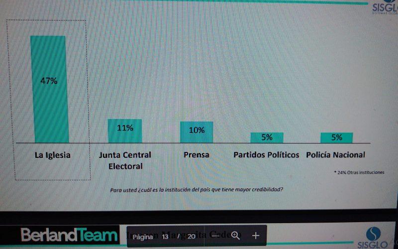 Rueda credibilidad de periodistas y medios… Un decepcionante 10 %, según encuesta Berland Team