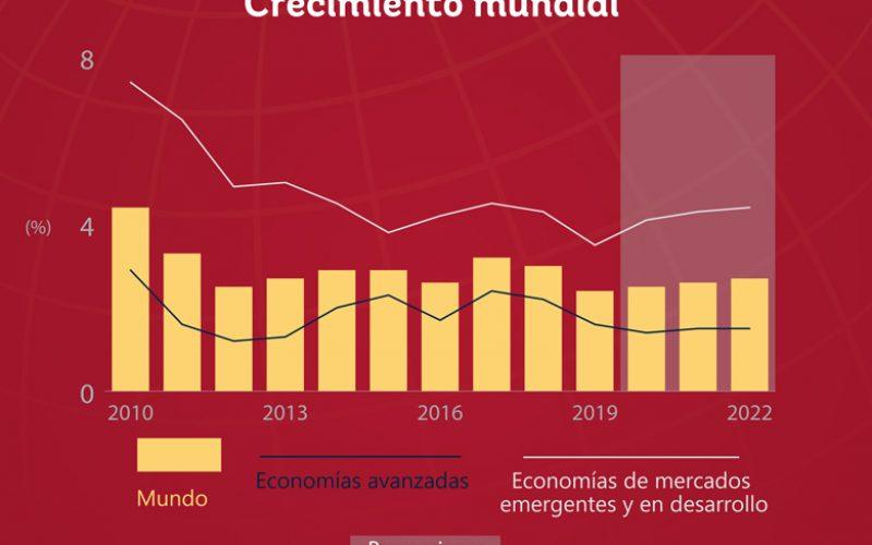 Según el Banco Mundial, la economía del planeta tendrá un modesto repunte este 2020… Si todo va bien…